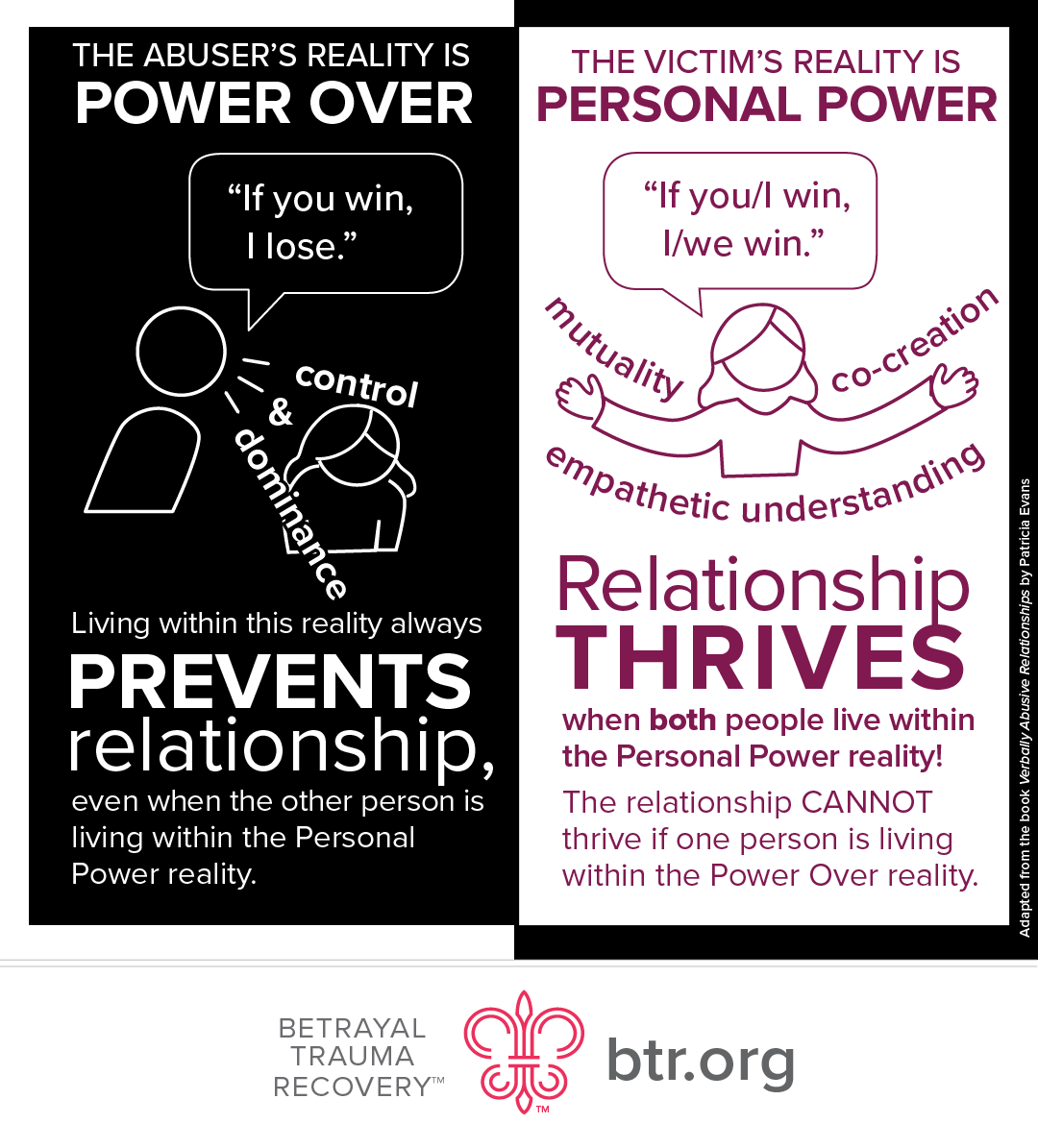 Abusers thrive on power over and control over others. A healthy relationship thrives on mutuality and both people having personal power.