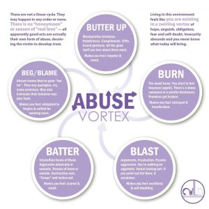 The 5 Phases of Sarah McDugal's Abuse Vortex